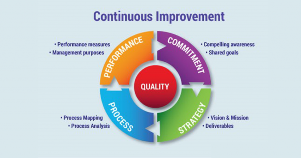 continual improvement strategy